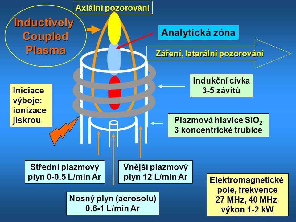 Axiální pozorování InductivelyCoupledPlasma Indukční cívka 3-5 závitů Vnější plazmový plyn 12 L/min Ar Střední plazmový plyn 0-0.5 L/min Ar Nosný plyn (aerosolu) 0.6-1 L/min Ar Plazmová hlavice SiO 2 3 koncentrické trubice Elektromagnetické pole, frekvence 27 MHz, 40 MHz výkon 1-2 kW Záření, laterální pozorování Iniciace výboje: ionizace jiskrou Analytická zóna