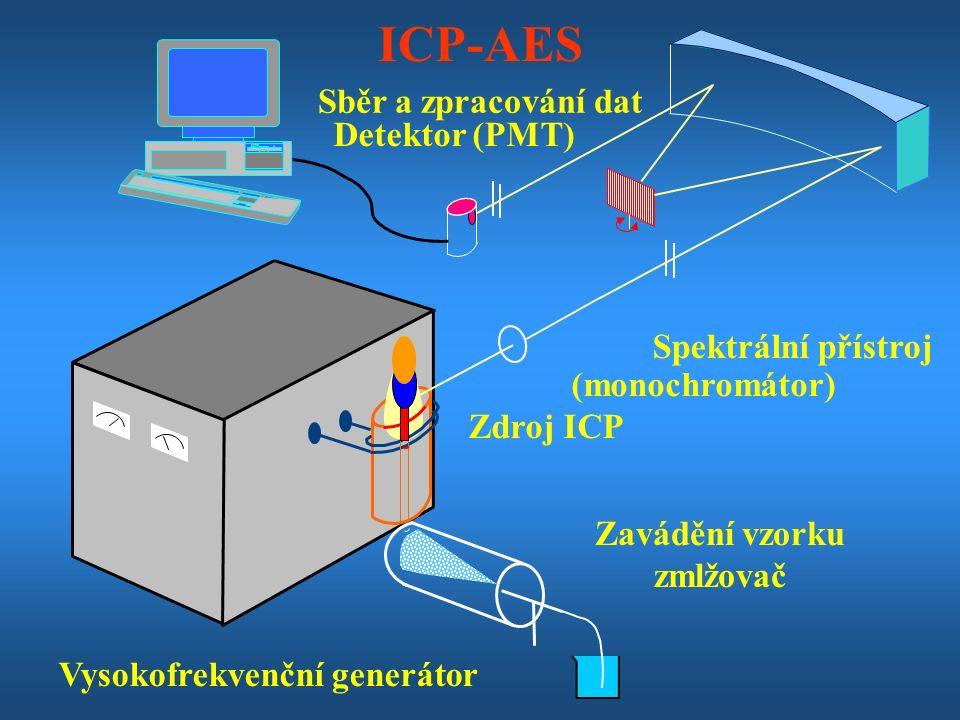 ICP-AES Spektrální přístroj Zdroj ICP Zavádění vzorku zmlžovač Detektor (PMT) Vysokofrekvenční generátor Sběr a zpracování dat (monochromátor)