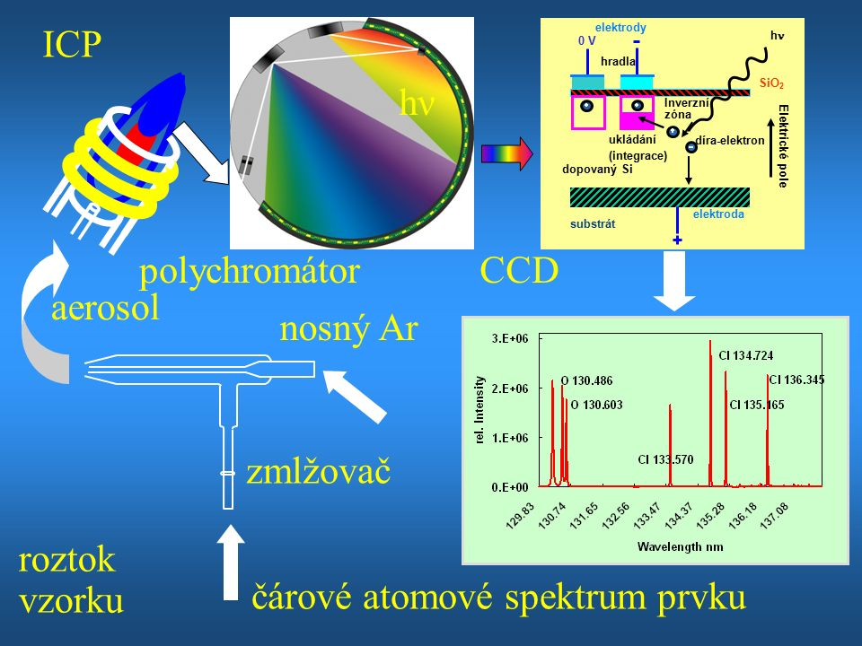 SiO 2 h dopovaný Si elektrody elektroda díra-elektron ukládání Inverzní zóna (integrace) Elektrické pole substrát hradla 0 V roztok vzorku nosný Ar zmlžovač ICP polychromátorCCD hνhν čárové atomové spektrum prvku aerosol