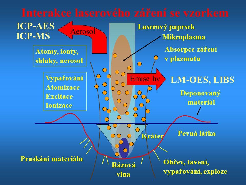 Laserový paprsek Interakce laserového záření se vzorkem Deponovaný materiál Kráter Pevná látka Praskání materiálu Rázová vlna Ohřev, tavení, vypařování, exploze Absorpce záření v plazmatu Vypařování Atomizace Excitace Ionizace Atomy, ionty, shluky, aerosol LM-OES, LIBS Aerosol ICP-AES ICP-MS Mikroplasma Emise hν