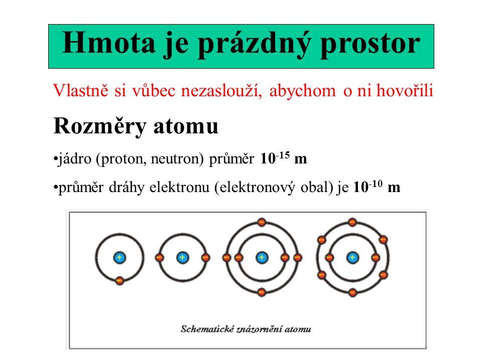 Hmota je prázdný prostor Rozměry atomu jádro (proton, neutron) průměr 10 -15 m průměr dráhy elektronu (elektronový obal) je 10 -10 m Vlastně si vůbec nezaslouží, abychom o ni hovořili