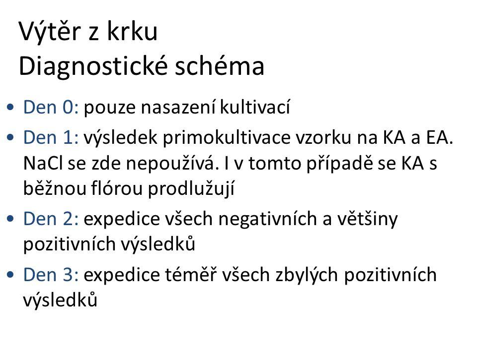Výtěr z krku Diagnostické schéma Den 0: pouze nasazení kultivací Den 1: výsledek primokultivace vzorku na KA a EA.