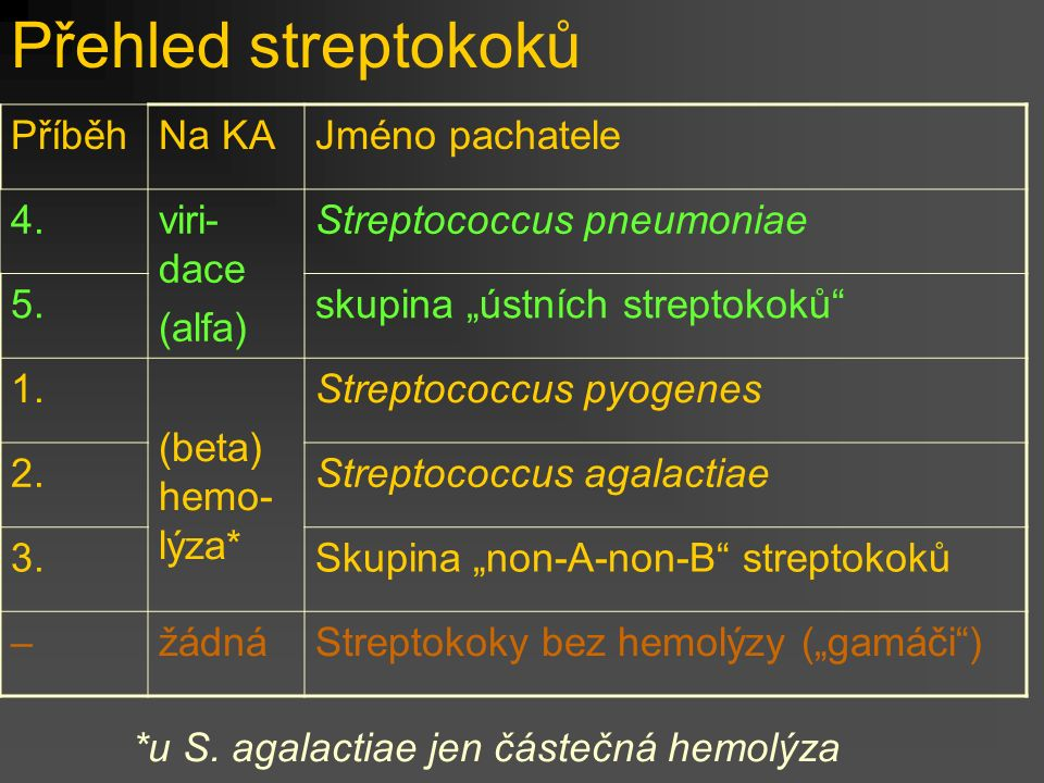 """Přehled streptokoků PříběhNa KAJméno pachatele 4.viri- dace (alfa) Streptococcus pneumoniae 5.skupina """"ústních streptokoků 1."""
