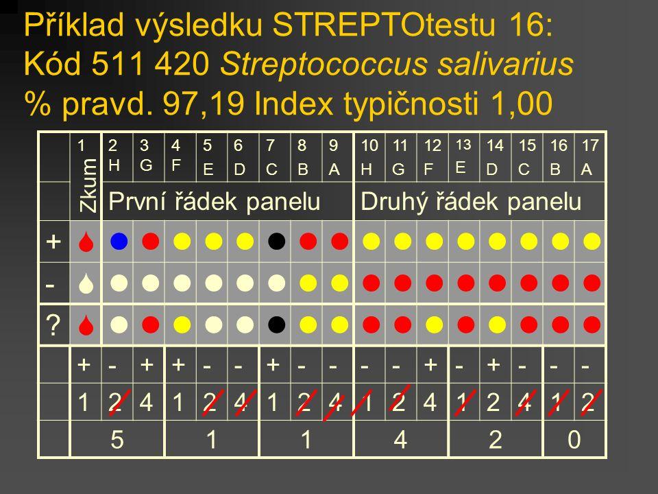 Příklad výsledku STREPTOtestu 16: Kód 511 420 Streptococcus salivarius % pravd.