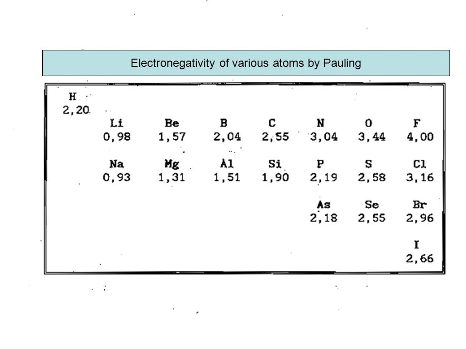 Electronegativity of various atoms by Pauling