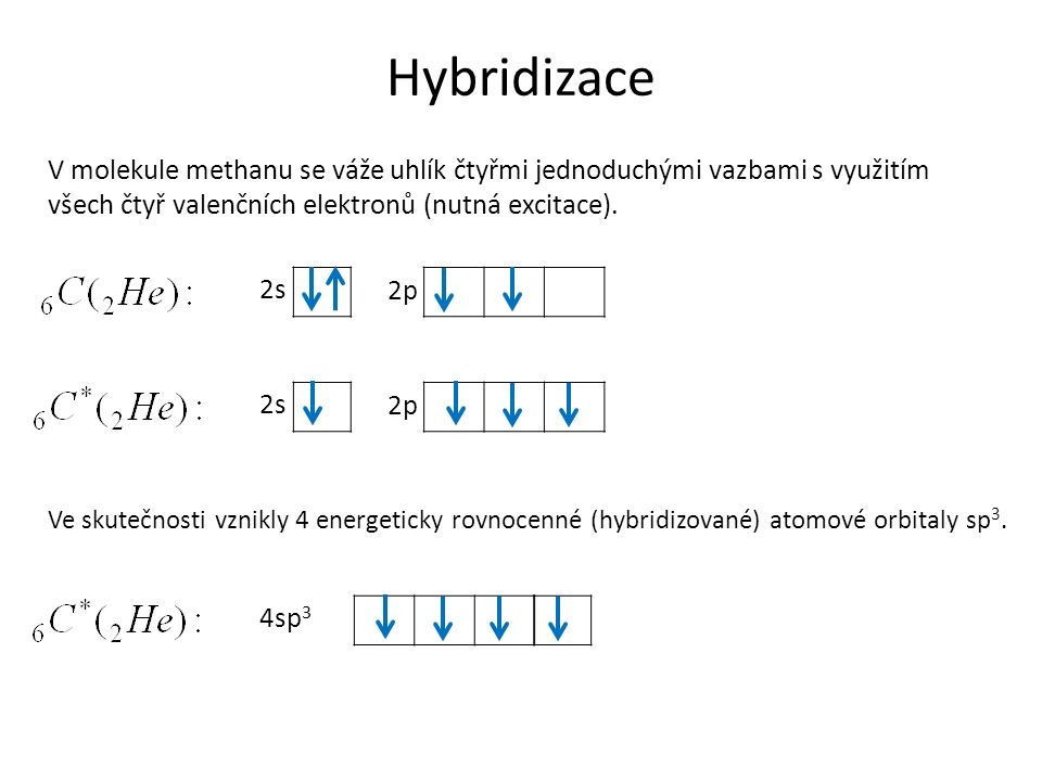 Hybridizace V molekule methanu se váže uhlík čtyřmi jednoduchými vazbami s využitím všech čtyř valenčních elektronů (nutná excitace).