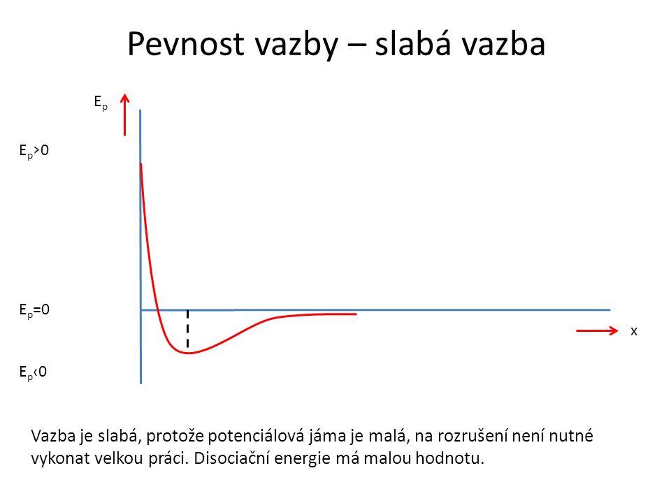 Pevnost vazby – slabá vazba E p ‹0 E p =0 Ep›0Ep›0 EpEp x Vazba je slabá, protože potenciálová jáma je malá, na rozrušení není nutné vykonat velkou práci.