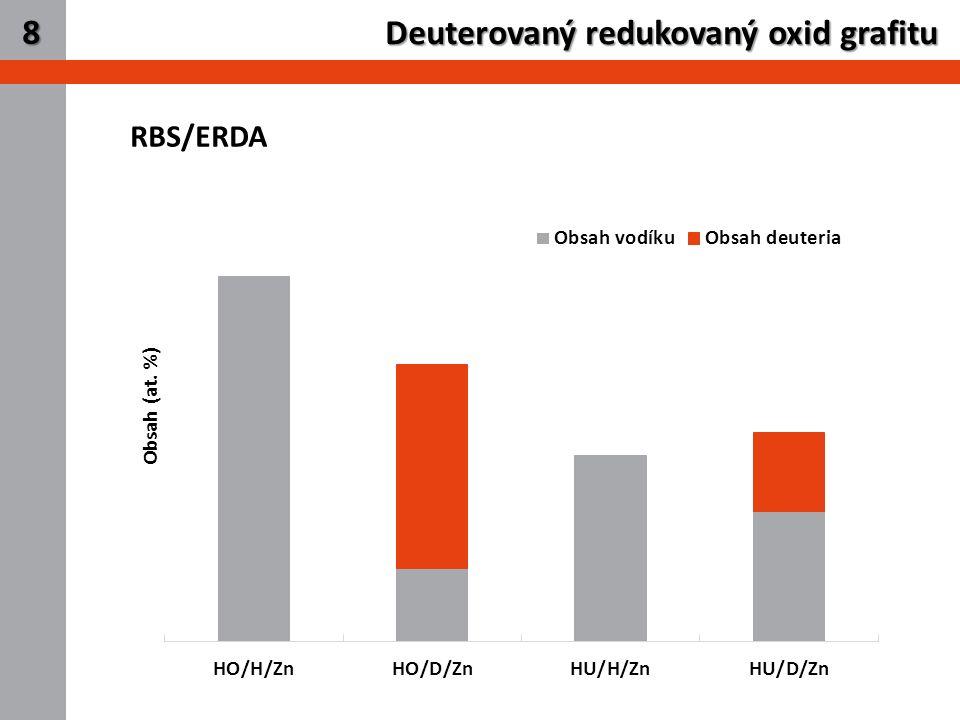 10 RBS/ERDA Deuterovaný redukovaný oxid grafitu 8