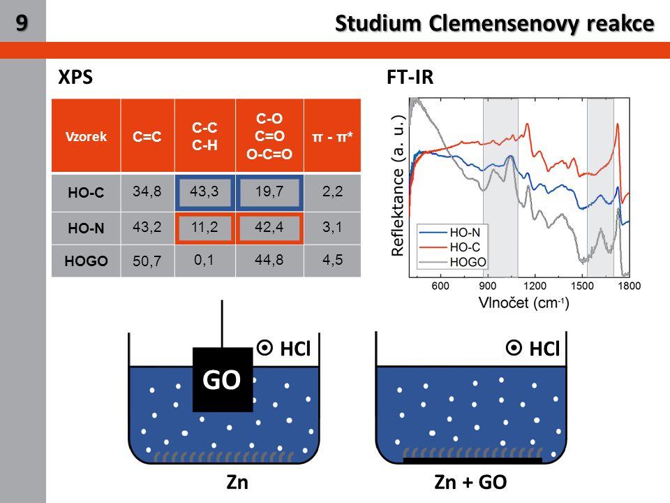 11 Studium Clemensenovy reakce 9 XPS Vzorek C=C C-C C-H C-O C=O O-C=O π - π* HO-C 34,843,319,72,2 HO-N 43,211,242,43,1 HOGO 50,7 0,144,84,5 FT-IR  HC