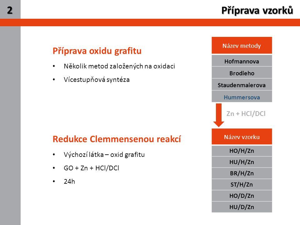 3 Název vzorku HO/H/Zn HU/H/Zn BR/H/Zn ST/H/Zn HO/D/Zn HU/D/Zn Příprava vzorků 2 Název metody Hofmannova Brodieho Staudenmaierova Hummersova Redukce Clemmensenou reakcí Výchozí látka – oxid grafitu GO + Zn + HCl/DCl 24h Příprava oxidu grafitu Několik metod založených na oxidaci Vícestupňová syntéza Zn + HCl/DCl