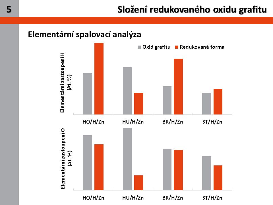 7 Složení redukovaného oxidu grafitu 5 Elementární spalovací analýza