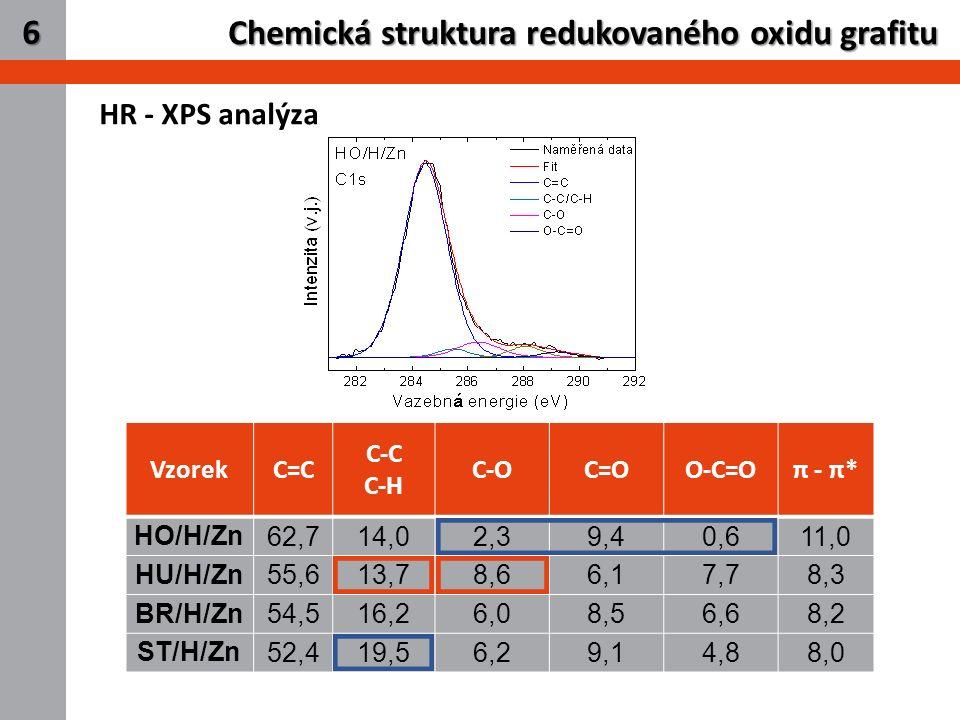 8 Chemická struktura redukovaného oxidu grafitu 6 HR - XPS analýza VzorekC=C C-C C-H C-OC=OO-C=Oπ - π* HO/H/Zn 62,714,02,39,40,611,0 HU/H/Zn 55,613,78,66,17,78,3 BR/H/Zn 54,516,26,08,56,68,2 ST/H/Zn 52,419,56,29,14,88,0