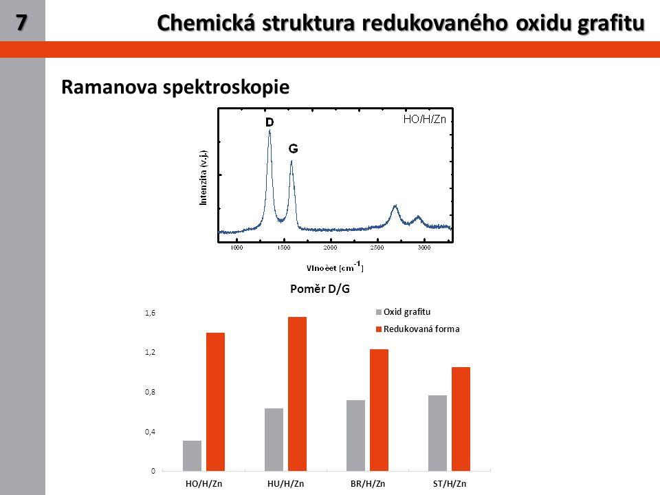 9 Chemická struktura redukovaného oxidu grafitu 7 Ramanova spektroskopie