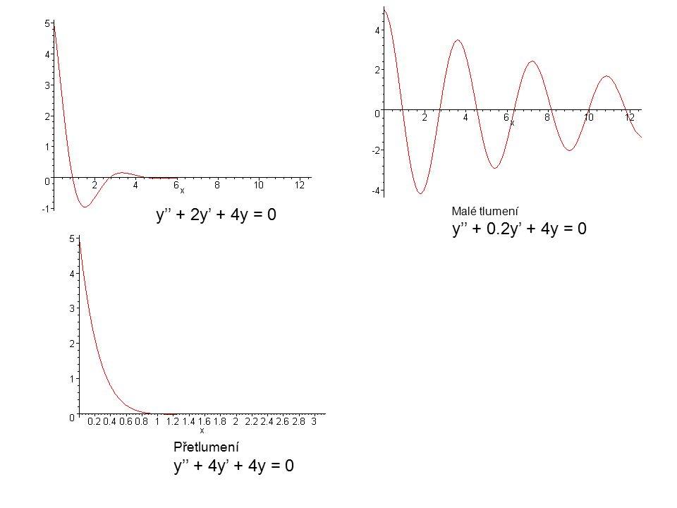 y'' + 2y' + 4y = 0 Malé tlumení y'' + 0.2y' + 4y = 0 Přetlumení y'' + 4y' + 4y = 0