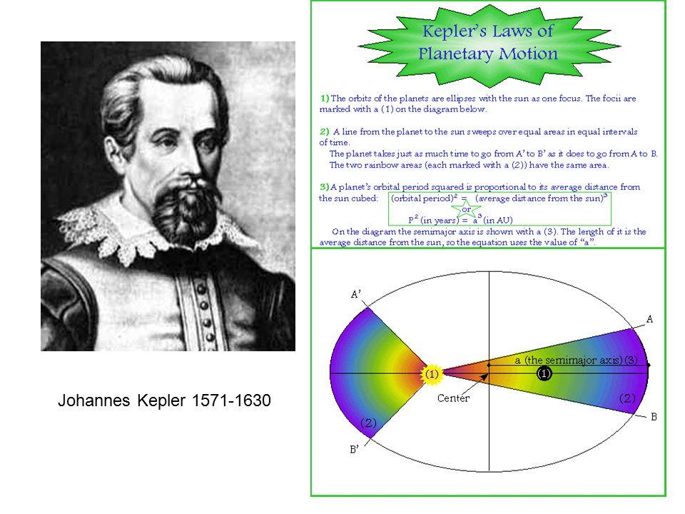 Keplerovy zákony pro kruhovou dráhu F O