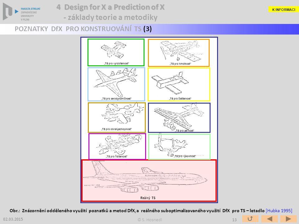 """02.03.2015 Obr.: Znázornění odděleného využití poznatků a metod DfX i a reálného suboptimalizovaného využití DfX pro TS – letadlo [Hubka 1995] """" TS pro vyrobitelnost """" TS pro hmotnost """" TS pro aerodynamičnost """" TS pro čistitelnost """" TS pro obranyschopnost """" TS pro pevnost """" TS pro řiditelnost """" TS pro výkonnost Reálný TS POZNATKY DfX PRO KONSTRUOVÁNÍ TS (3) K INFORMACI © S."""