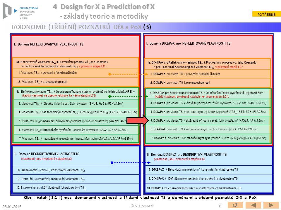 II. Doména DfX&PoX pro DESKRIPTIVNÍ VLASTNOSTI TS (vlastnosti jsou invariantní k etapám LC): I.