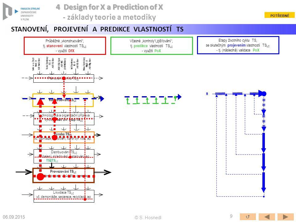Plánování vzniku TS LC Konstruování TS LC Technologická a organizační příprava výroby a ost.