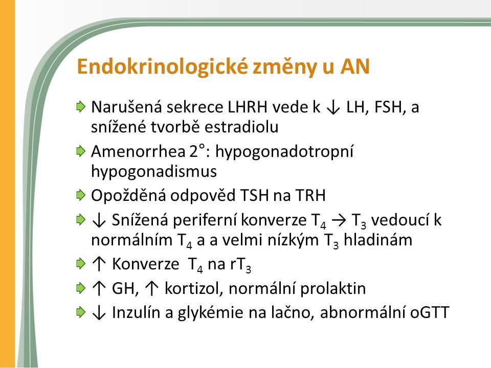 Endokrinologické změny u AN Narušená sekrece LHRH vede k ↓ LH, FSH, a snížené tvorbě estradiolu Amenorrhea 2°: hypogonadotropní hypogonadismus Opožděná odpověd TSH na TRH ↓ Snížená periferní konverze T 4 → T 3 vedoucí k normálním T 4 a a velmi nízkým T 3 hladinám ↑ Konverze T 4 na rT 3 ↑ GH, ↑ kortizol, normální prolaktin ↓ Inzulín a glykémie na lačno, abnormální oGTT