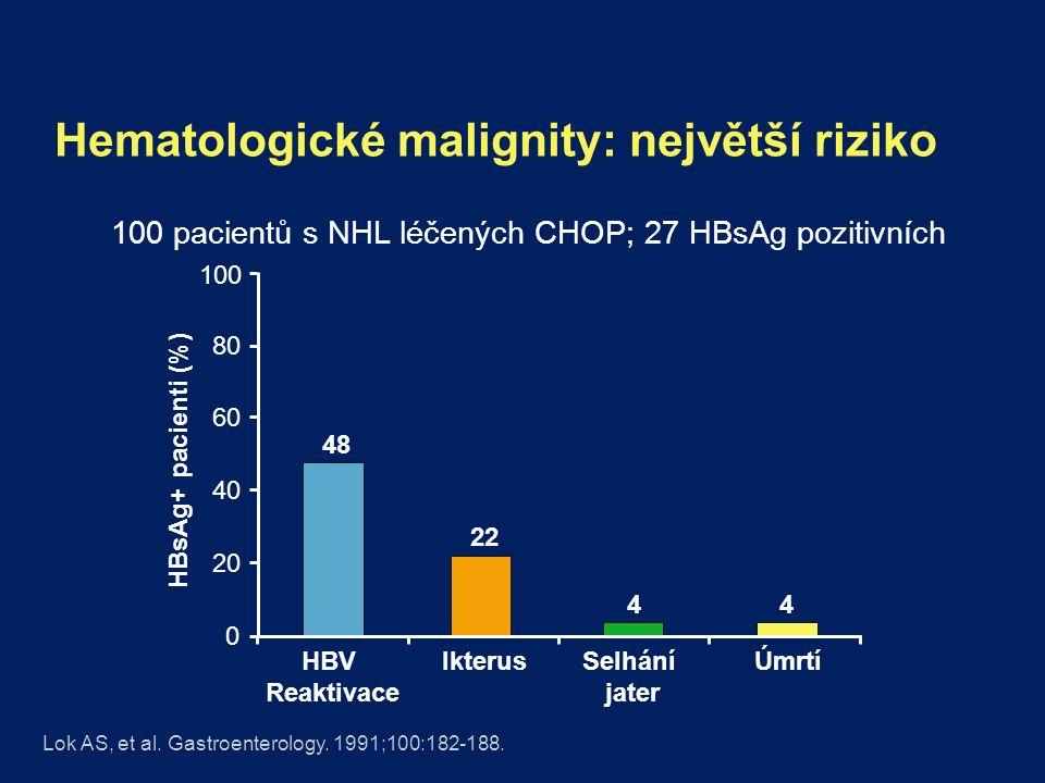 Hematologické malignity: největší riziko HBV Reaktivace IkterusSelhání jater Úmrtí 100 pacientů s NHL léčených CHOP; 27 HBsAg pozitivních Lok AS, et al.