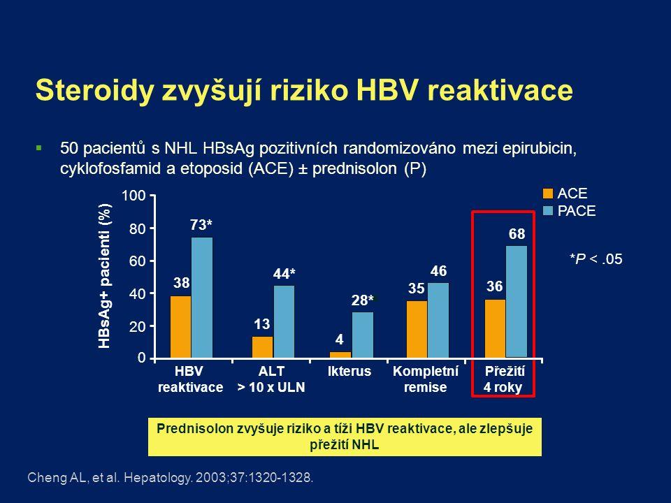 Steroidy zvyšují riziko HBV reaktivace  50 pacientů s NHL HBsAg pozitivních randomizováno mezi epirubicin, cyklofosfamid a etoposid (ACE) ± prednisolon (P) Cheng AL, et al.