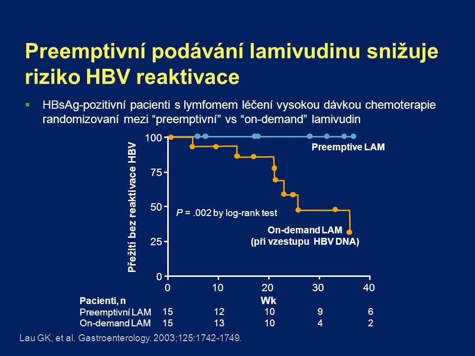 Preemptivní podávání lamivudinu snižuje riziko HBV reaktivace  HBsAg-pozitivní pacienti s lymfomem léčení vysokou dávkou chemoterapie randomizovaní mezi preemptivní vs on-demand lamivudin On-demand LAM (při vzestupu HBV DNA) Přežití bez reaktivace HBV Lau GK, et al.