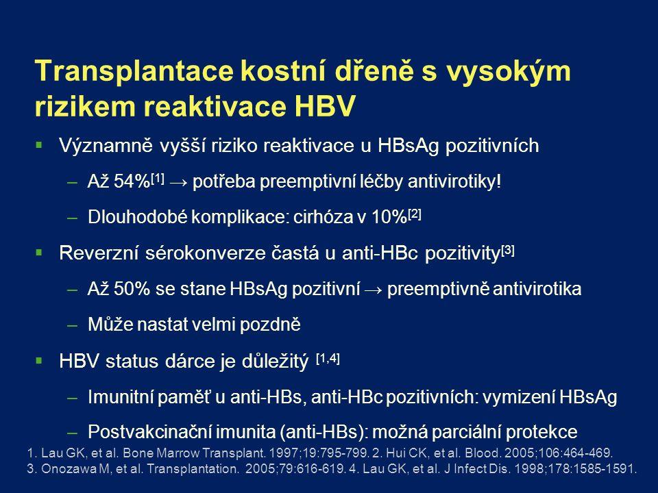 Transplantace kostní dřeně s vysokým rizikem reaktivace HBV  Významně vyšší riziko reaktivace u HBsAg pozitivních –Až 54% [1] → potřeba preemptivní léčby antivirotiky.