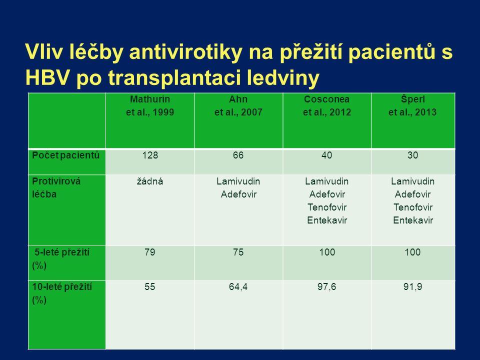 Vliv léčby antivirotiky na přežití pacientů s HBV po transplantaci ledviny Mathurin et al., 1999 Ahn et al., 2007 Cosconea et al., 2012 Šperl et al., 2013 Počet pacientů128664030 Protivirová léčba žádná Lamivudin Adefovir Lamivudin Adefovir Tenofovir Entekavir Lamivudin Adefovir Tenofovir Entekavir 5-leté přežití (%) 7975100 10-leté přežití (%) 5564,497,691,9