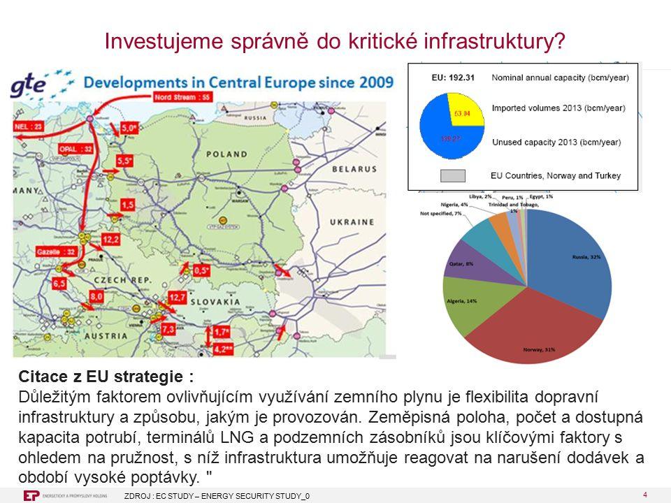 4 Investujeme správně do kritické infrastruktury.