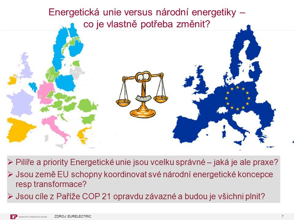 7 Energetická unie versus národní energetiky – co je vlastně potřeba změnit.