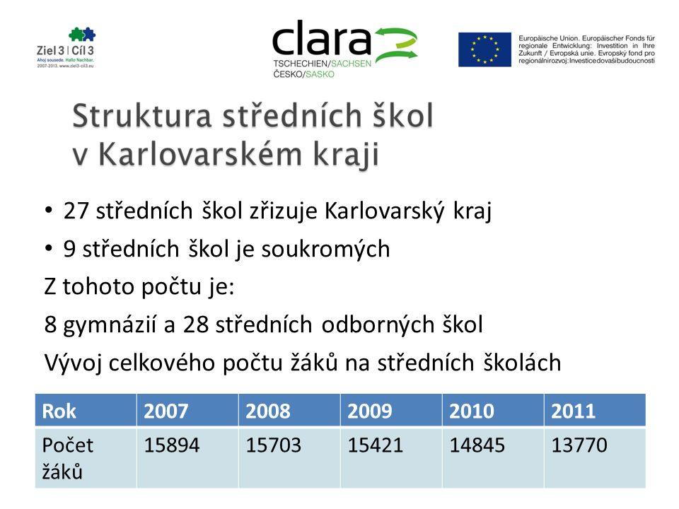 27 středních škol zřizuje Karlovarský kraj 9 středních škol je soukromých Z tohoto počtu je: 8 gymnázií a 28 středních odborných škol Vývoj celkového počtu žáků na středních školách Rok20072008200920102011 Počet žáků 1589415703154211484513770