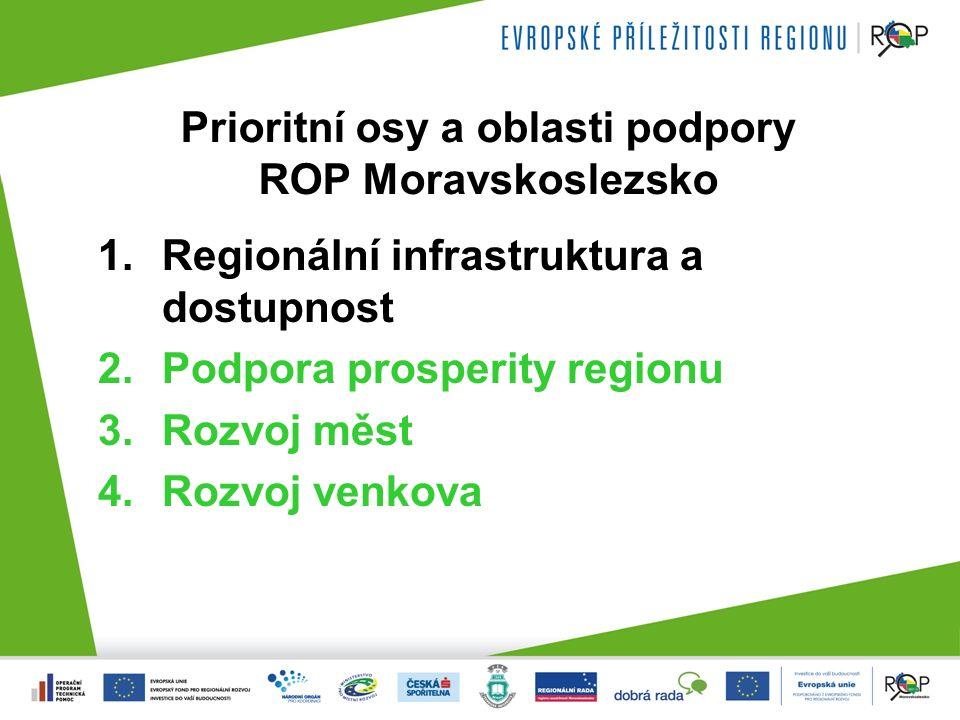Prioritní osy a oblasti podpory ROP Moravskoslezsko 1.Regionální infrastruktura a dostupnost 2.Podpora prosperity regionu 3.Rozvoj měst 4.Rozvoj venkova