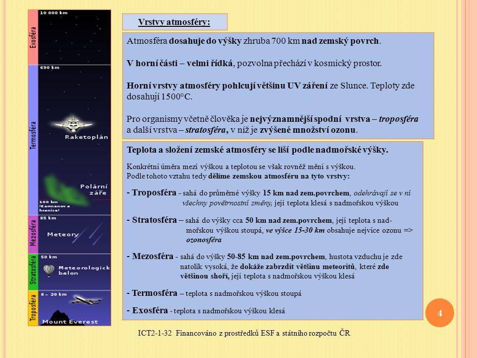 ICT2-1-32 Financováno z prostředků ESF a státního rozpočtu ČR 4 Vrstvy atmosféry: Atmosféra dosahuje do výšky zhruba 700 km nad zemský povrch.