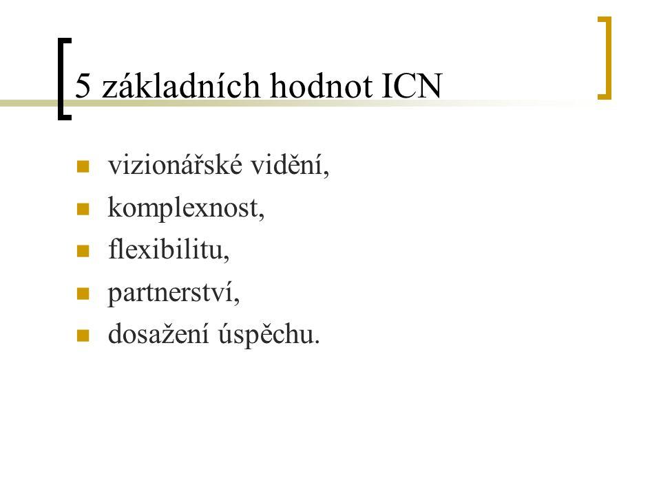5 základních hodnot ICN vizionářské vidění, komplexnost, flexibilitu, partnerství, dosažení úspěchu.