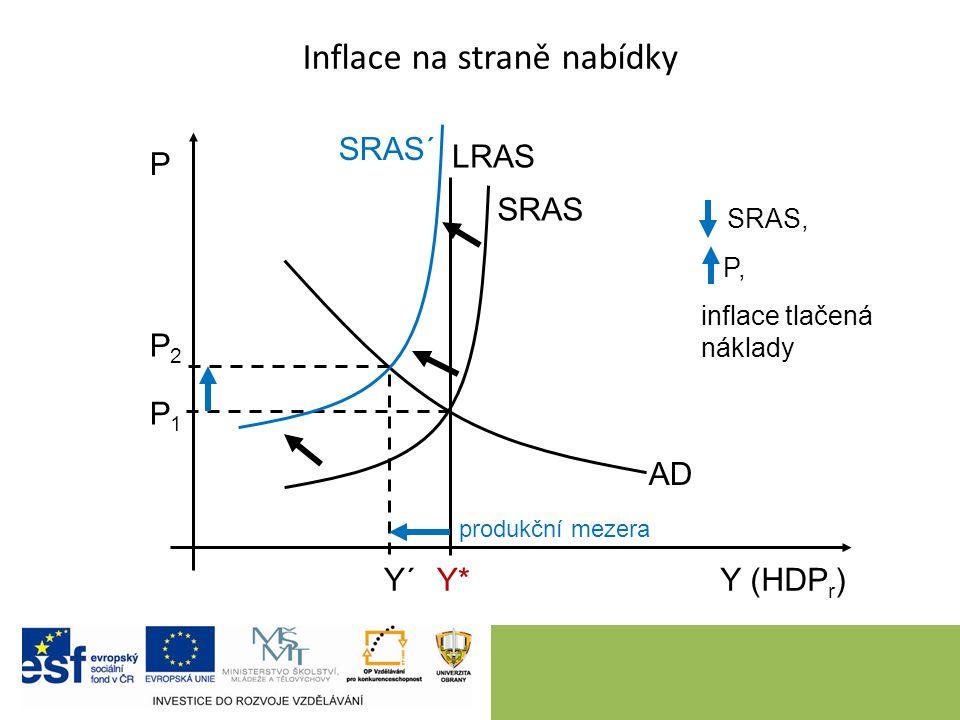 10 Inflace na straně nabídky P Y (HDP r ) LRAS Y*Y* SRAS AD Y´ P1P1 P2P2 SRAS, P, inflace tlačená náklady SRAS´ produkční mezera