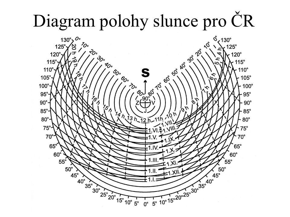 Diagram polohy slunce pro ČR