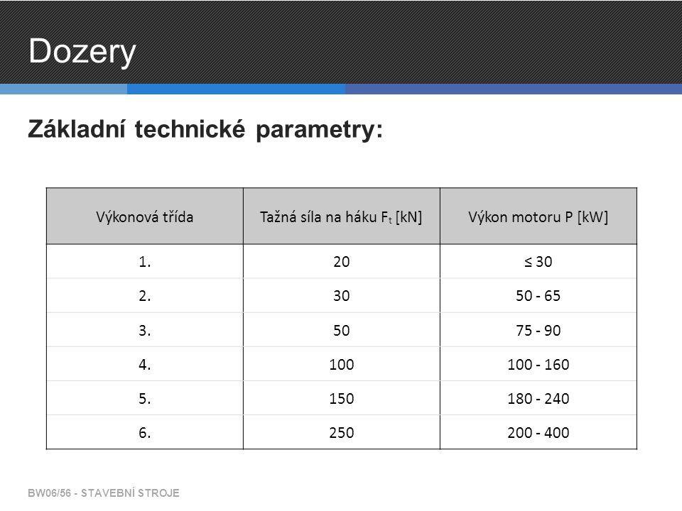 Dozery BW06/56 - STAVEBNÍ STROJE Základní technické parametry: Výkonová třídaTažná síla na háku F t [kN]Výkon motoru P [kW] 1.20≤ 30 2.3050 - 65 3.5075 - 90 4.100100 - 160 5.150180 - 240 6.250200 - 400