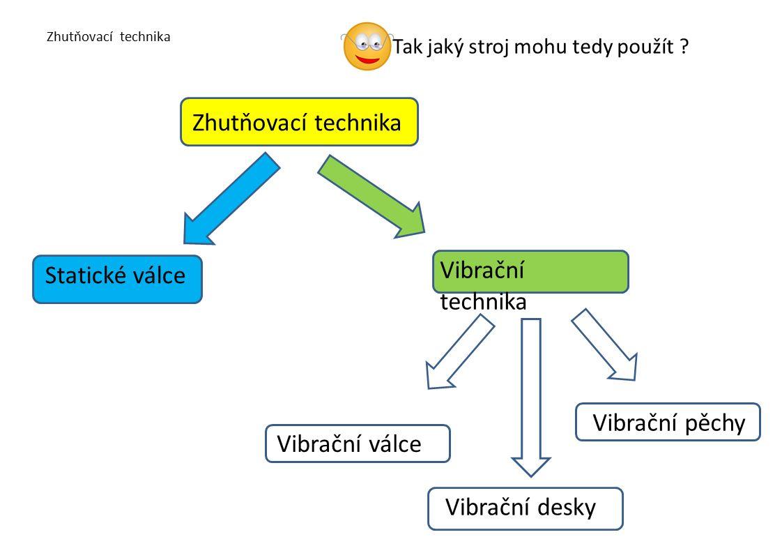 Zhutňovací technika Vibrační válce Vibrační příkopové válce se používají zejména pro hutnění dna příkopu nebo výkopu nebo na místech, kde hrozí vlivem vibrace sesutí zeminy.
