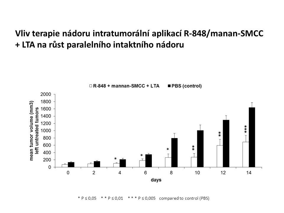 Vliv terapie nádoru intratumorální aplikací R-848/manan-SMCC + LTA na růst paralelního intaktního nádoru * P ≤ 0,05 * * P ≤ 0,01 * * * P ≤ 0,005 compared to control (PBS)