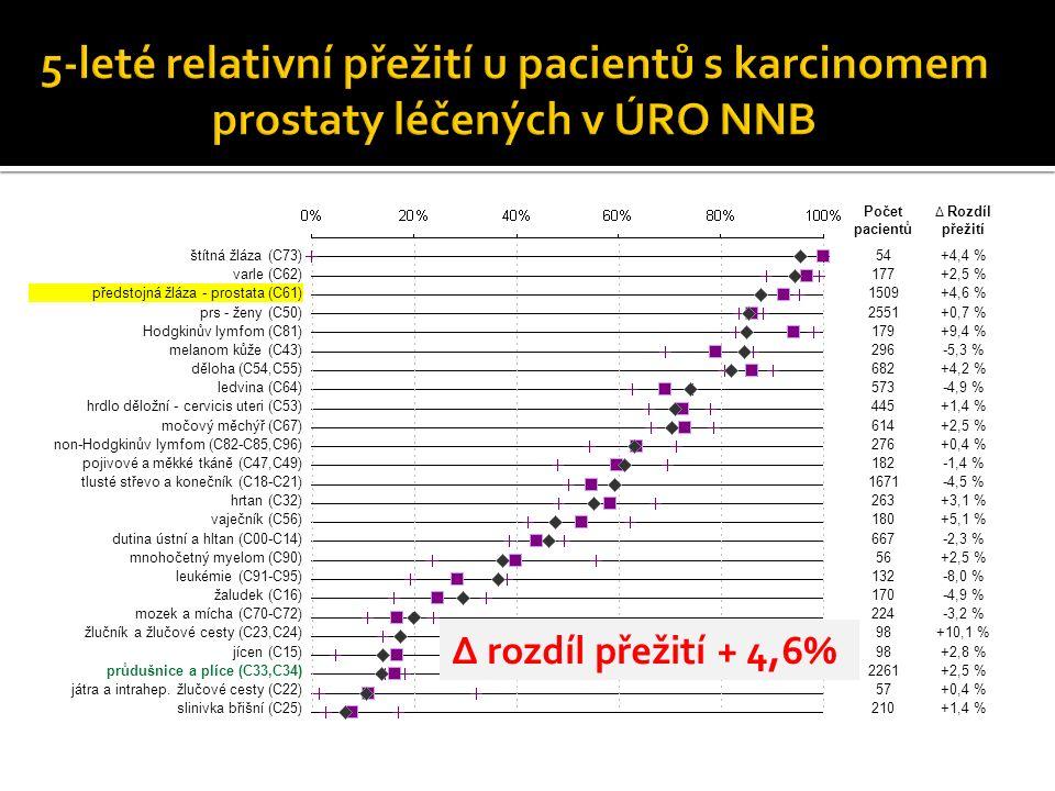 Počet pacientů Δ Rozdíl přežití štítná žláza (C73)54+4,4 % varle (C62)177+2,5 % předstojná žláza - prostata (C61)1509+4,6 % prs - ženy (C50)2551+0,7 % Hodgkinův lymfom (C81)179+9,4 % melanom kůže (C43)296-5,3 % děloha (C54,C55)682+4,2 % ledvina (C64)573-4,9 % hrdlo děložní - cervicis uteri (C53)445+1,4 % močový měchýř (C67)614+2,5 % non-Hodgkinův lymfom (C82-C85,C96)276+0,4 % pojivové a měkké tkáně (C47,C49)182-1,4 % tlusté střevo a konečník (C18-C21)1671-4,5 % hrtan (C32)263+3,1 % vaječník (C56)180+5,1 % dutina ústní a hltan (C00-C14)667-2,3 % mnohočetný myelom (C90)56+2,5 % leukémie (C91-C95)132-8,0 % žaludek (C16)170-4,9 % mozek a mícha (C70-C72)224-3,2 % žlučník a žlučové cesty (C23,C24)98+10,1 % jícen (C15)98+2,8 % průdušnice a plíce (C33,C34)2261+2,5 % játra a intrahep.