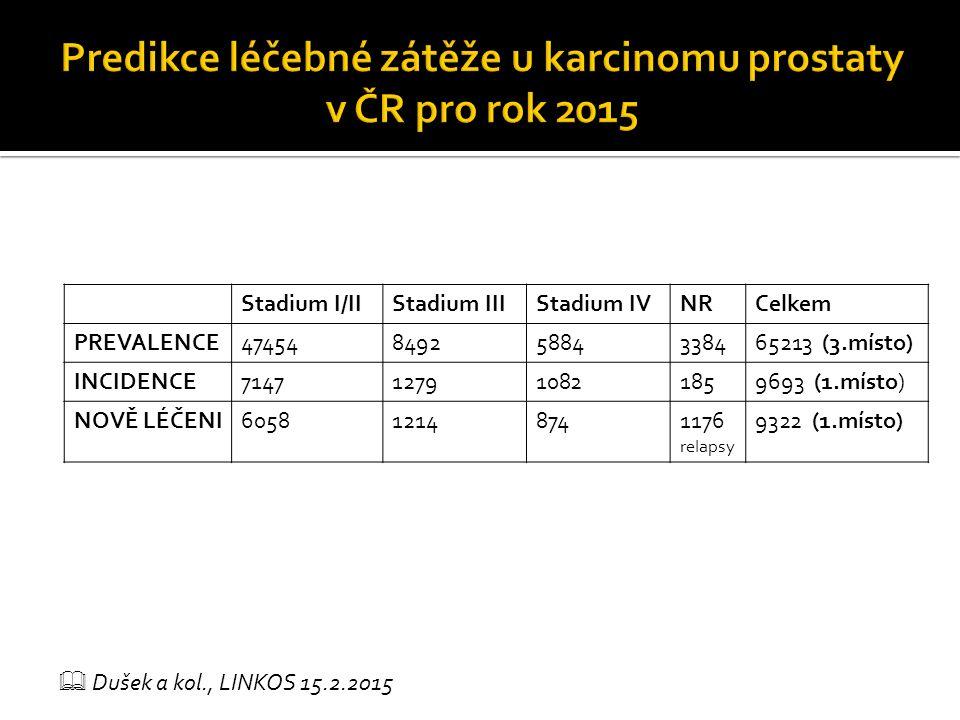 Stadium I/IIStadium IIIStadium IVNRCelkem PREVALENCE4745484925884338465213 (3.místo) INCIDENCE7147127910821859693 (1.místo) NOVĚ LÉČENI605812148741176 relapsy 9322 (1.místo)  Dušek a kol., LINKOS 15.2.2015