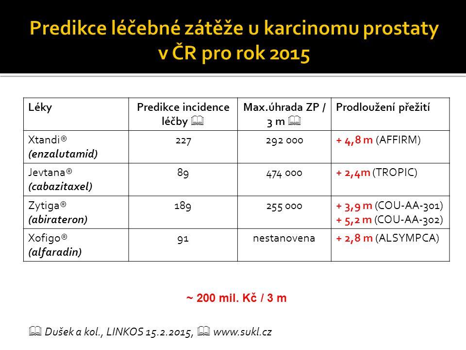 LékyPredikce incidence léčby  Max.úhrada ZP / 3 m  Prodloužení přežití Xtandi® (enzalutamid) 227292 000+ 4,8 m (AFFIRM) Jevtana® (cabazitaxel) 89474 000+ 2,4m (TROPIC) Zytiga® (abirateron) 189255 000+ 3,9 m (COU-AA-301) + 5,2 m (COU-AA-302) Xofigo® (alfaradin) 91nestanovena+ 2,8 m (ALSYMPCA)  Dušek a kol., LINKOS 15.2.2015,  www.sukl.cz ~ 200 mil.