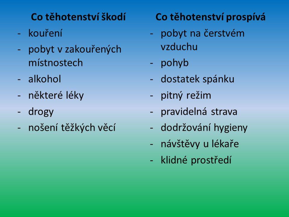 Co těhotenství škodí -kouření -pobyt v zakouřených místnostech -alkohol -některé léky -drogy -nošení těžkých věcí Co těhotenství prospívá -pobyt na čerstvém vzduchu -pohyb -dostatek spánku -pitný režim -pravidelná strava -dodržování hygieny -návštěvy u lékaře -klidné prostředí