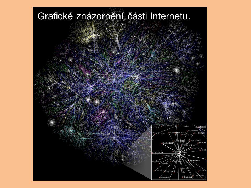 Grafické znázornění části Internetu.