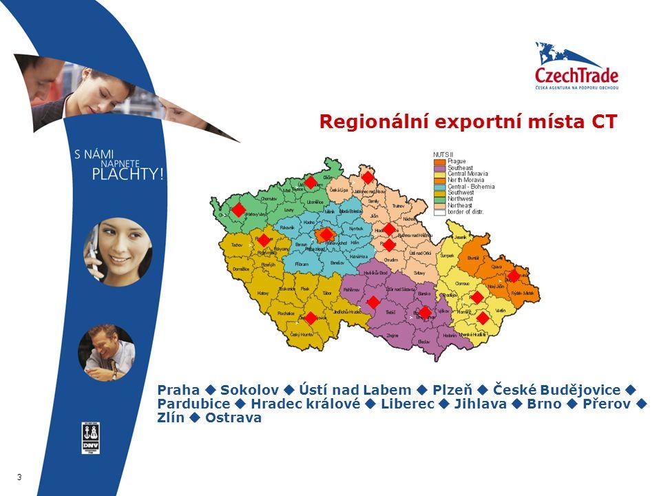 3 Regionální exportní místa CT  Praha  Sokolov  Ústí nad Labem  Plzeň  České Budějovice  Pardubice  Hradec králové  Liberec  Jihlava  Brno 