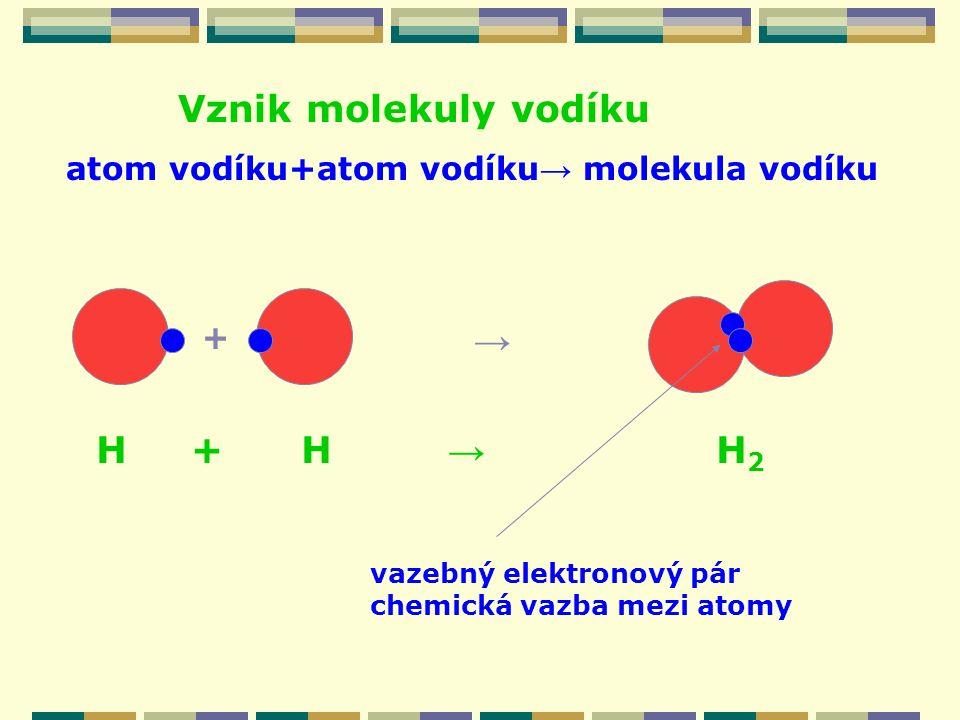 atom vodíku+atom vodíku → molekula vodíku Vznik molekuly vodíku + → H + H → H 2 vazebný elektronový pár chemická vazba mezi atomy
