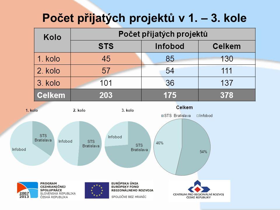 Počet přijatých projektů v 1. – 3. kole Kolo Počet přijatých projektů STSInfobodCelkem 1.
