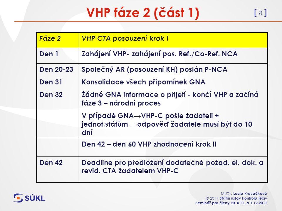 [ 8 ] MUDr. Lucie Kraváčková © 2011 Státní ústav kontrolu léčiv Seminář pro členy EK 4.11. a 1.12.2011 VHP fáze 2 (část 1) Fáze 2VHP CTA posouzení kro