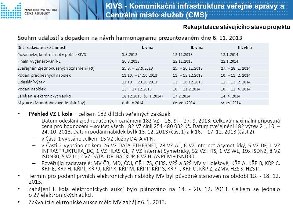 Souhrn událostí s dopadem na návrh harmonogramu prezentovaném dne 6. 11. 2013 Přehled VZ I. kola – celkem 182 dílčích veřejných zakázek – Datum odeslá