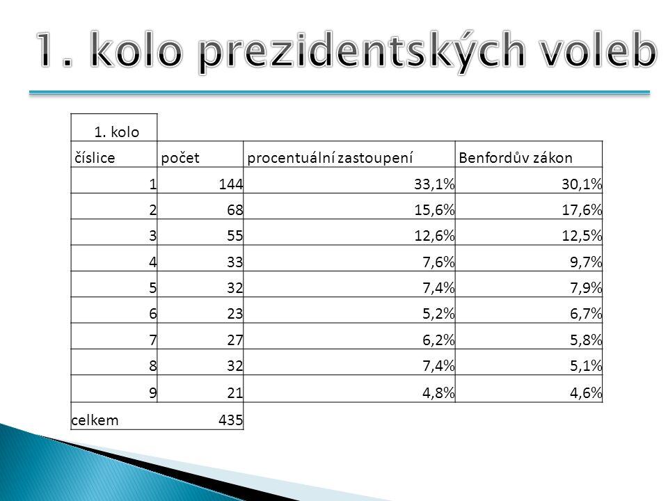1. kolo číslice počet procentuální zastoupení Benfordův zákon 114433,1%30,1% 26815,6%17,6% 35512,6%12,5% 4337,6%9,7% 5327,4%7,9% 6235,2%6,7% 7276,2%5,